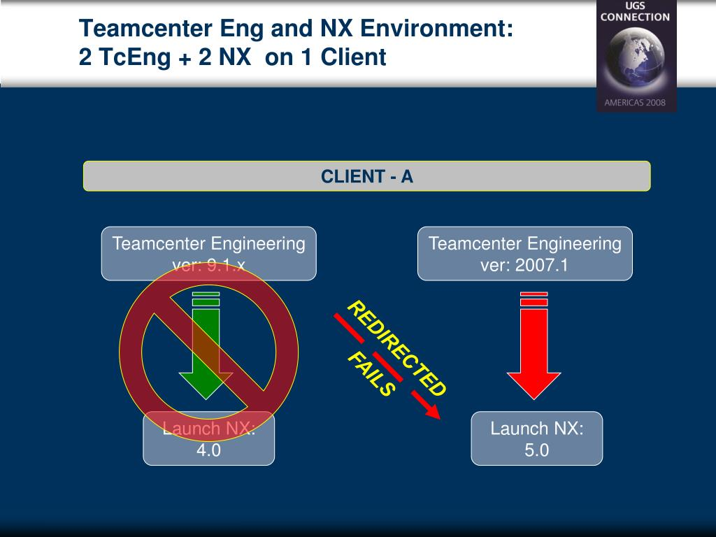 PPT - Managing Multiple Teamcenter Engineering Client