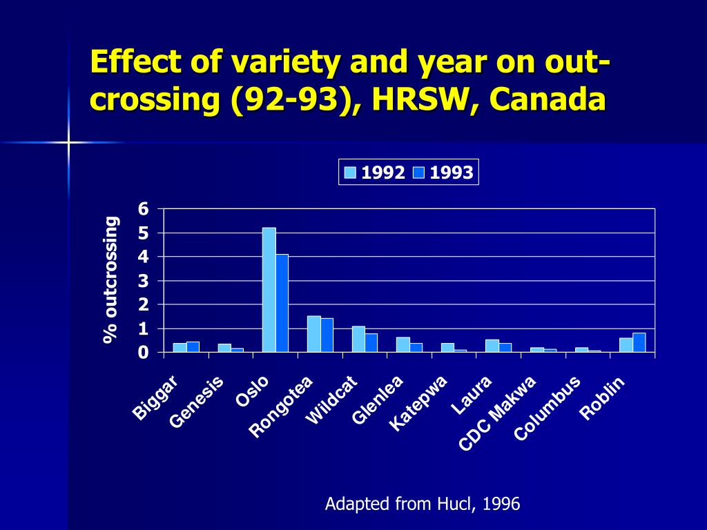 Effect of variety and year on out-crossing (92-93), HRSW, Canada