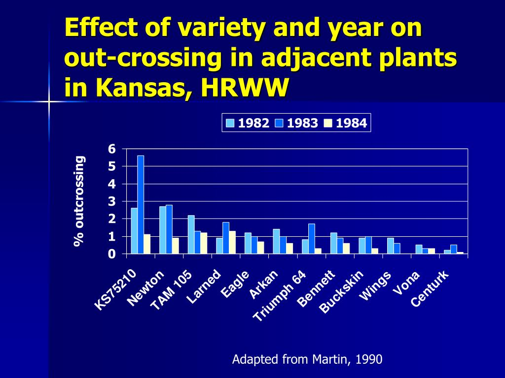 Effect of variety and year on out-crossing in adjacent plants in Kansas, HRWW