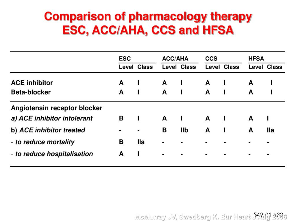 Comparison of pharmacology therapy