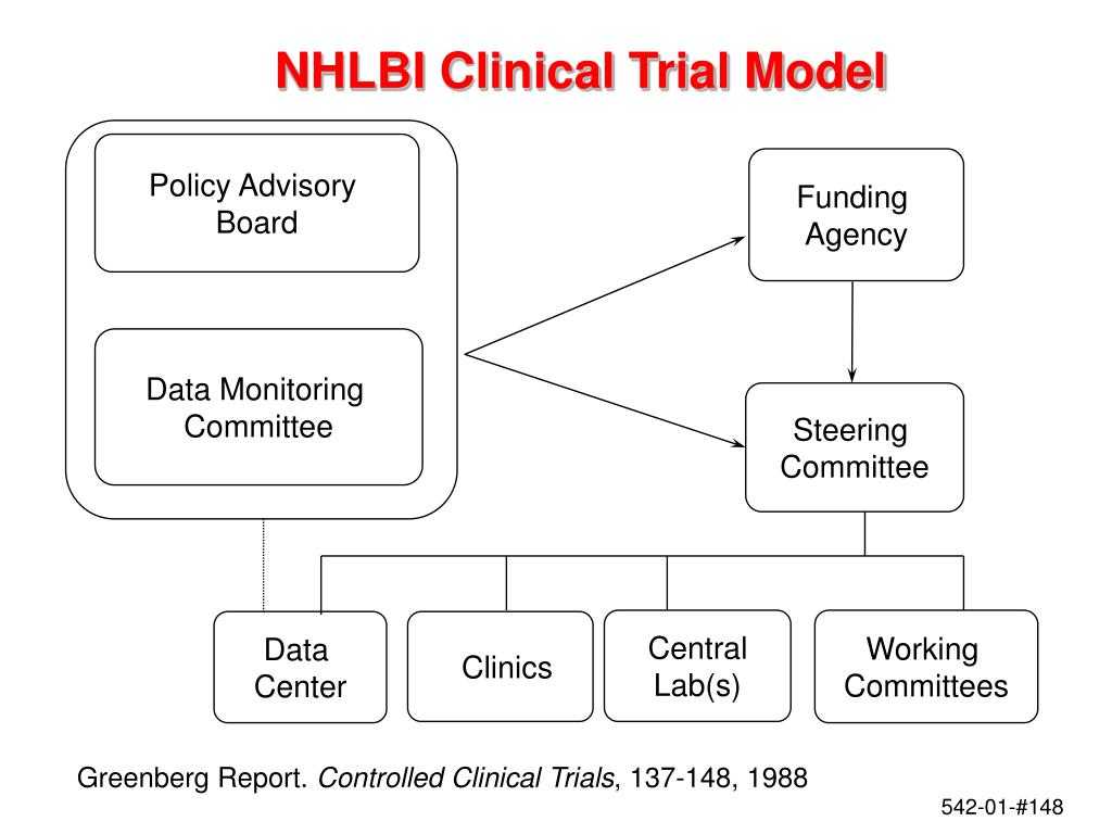 NHLBI Clinical Trial Model