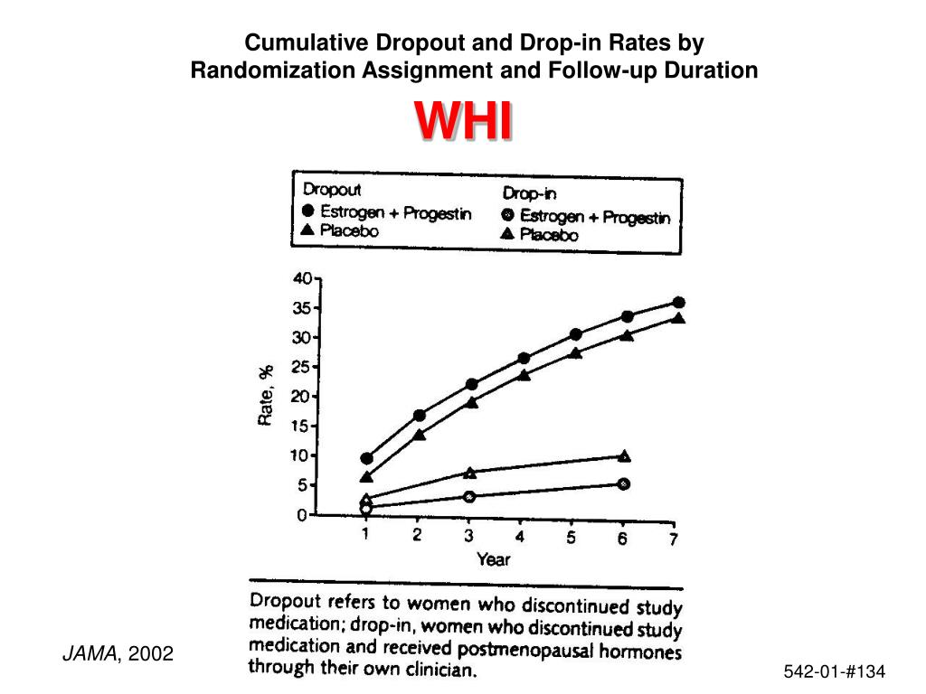 Cumulative Dropout and Drop-in Rates by Randomization Assignment and Follow-up Duration