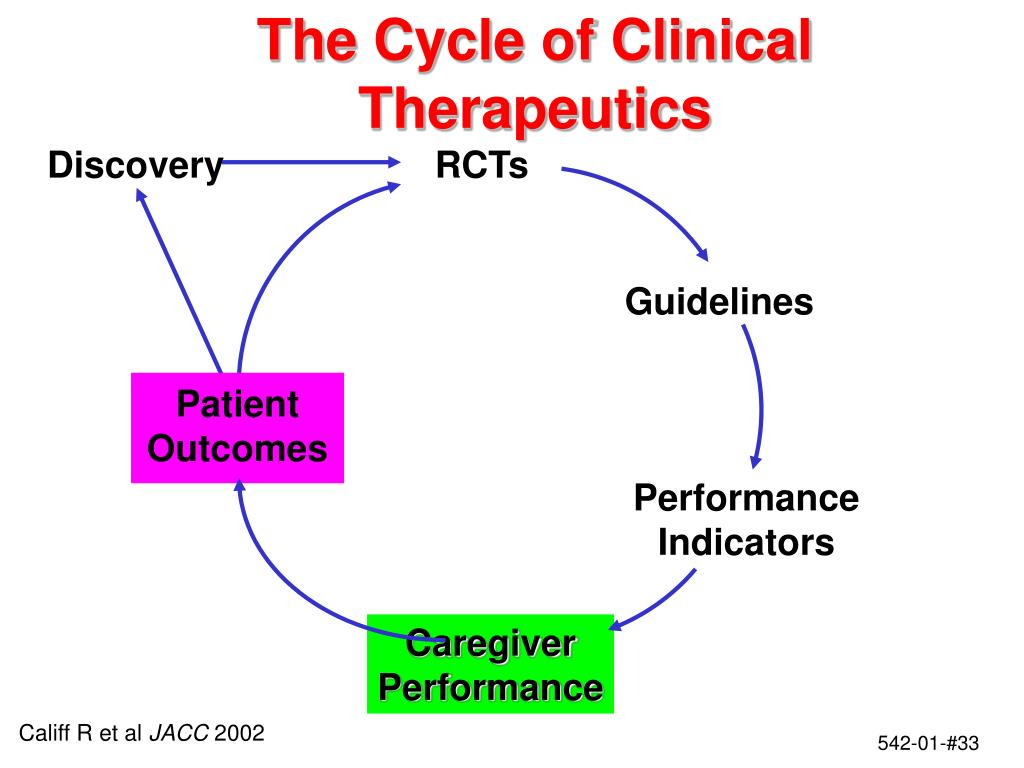 The Cycle of Clinical Therapeutics