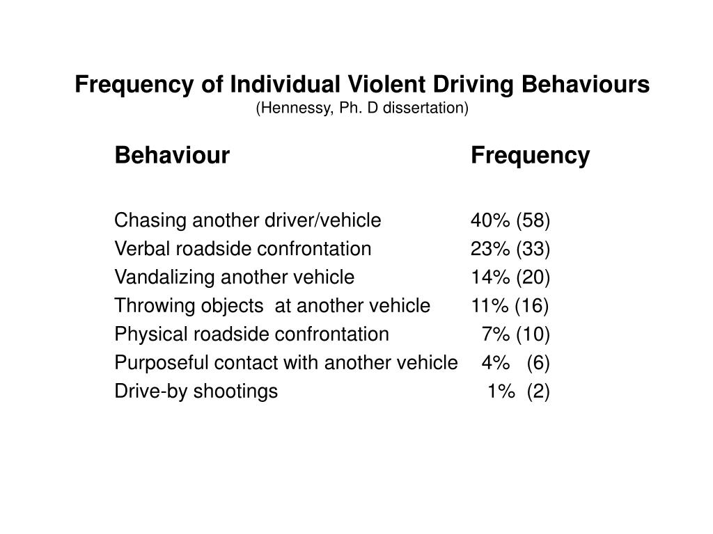 Frequency of Individual Violent Driving Behaviours