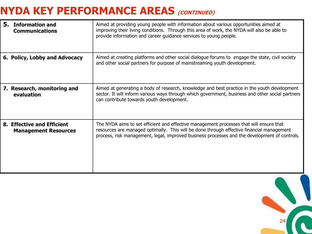 NYDA KEY PERFORMANCE AREAS