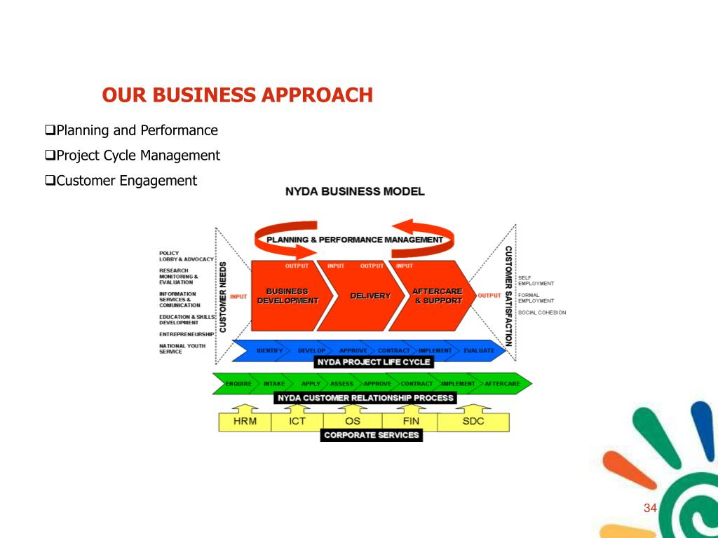 OUR BUSINESS APPROACH