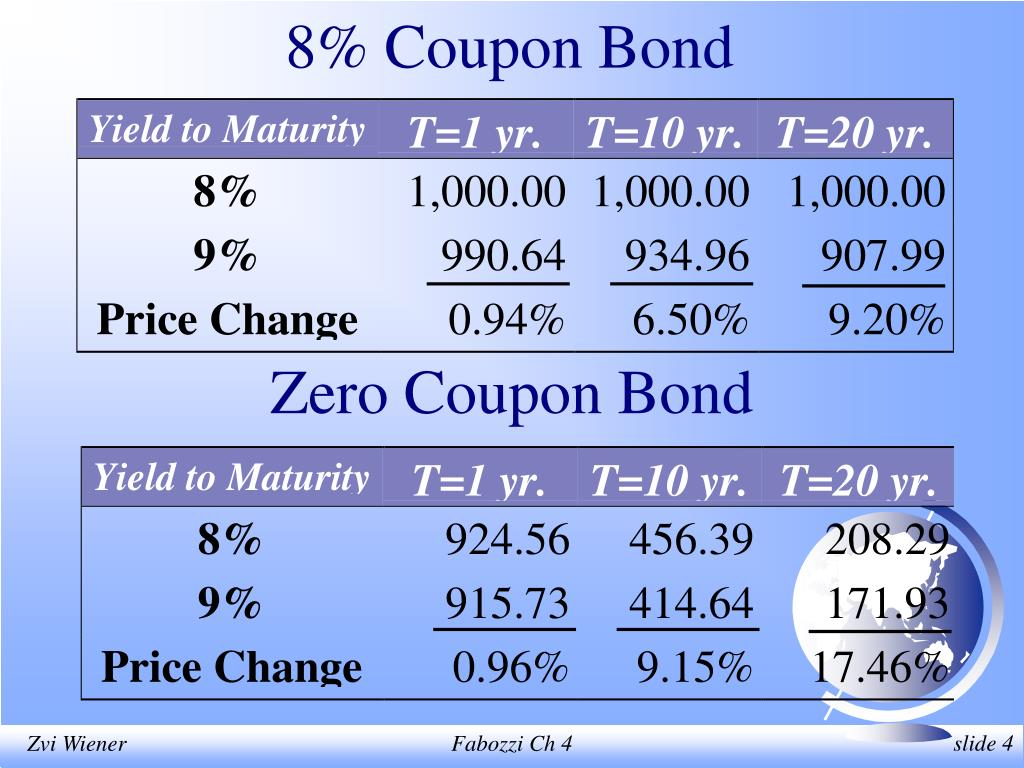 8% Coupon Bond