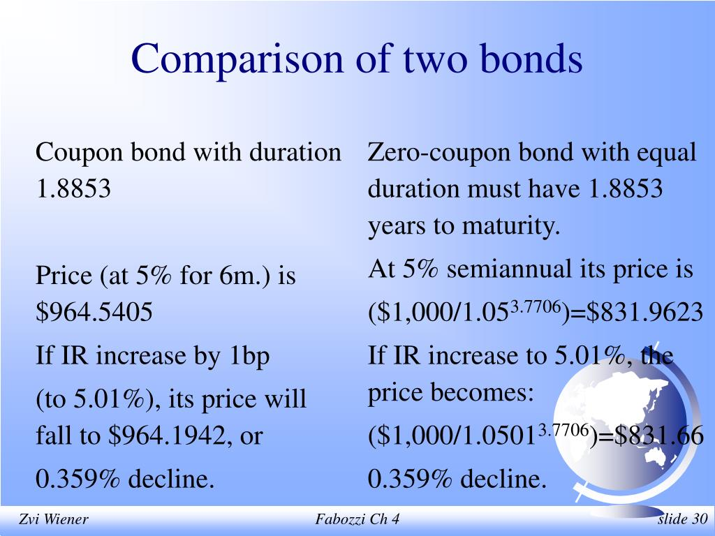 Coupon bond with duration 1.8853