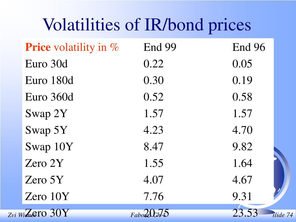 Volatilities of IR/bond prices