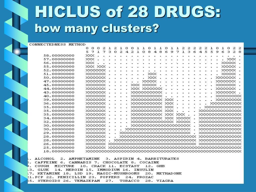HICLUS of 28 DRUGS: