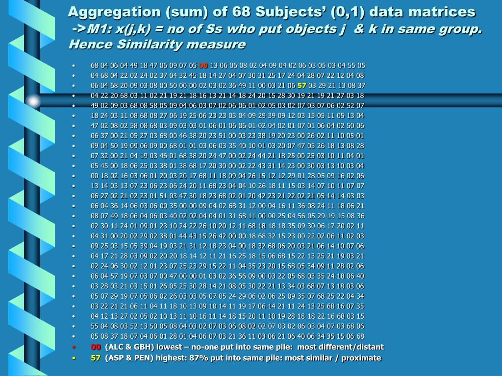 Aggregation (sum) of 68 Subjects' (0,1) data