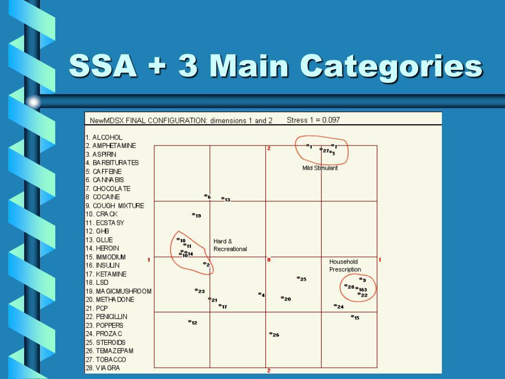 SSA + 3 Main Categories