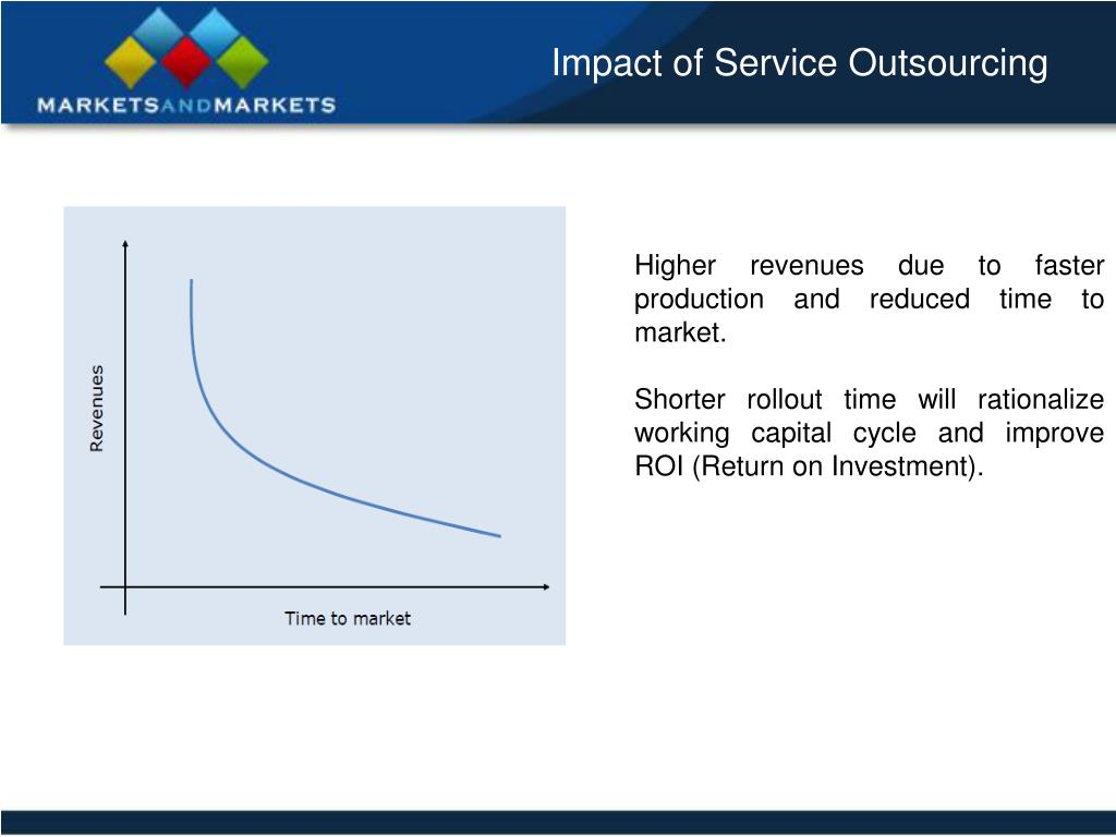 Impact of Service Outsourcing