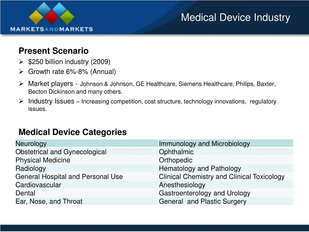 Medical Device Industry