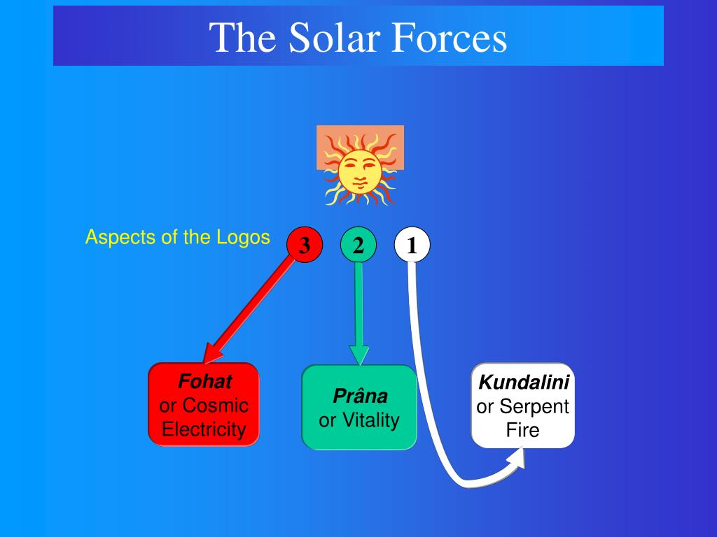 The Solar Forces