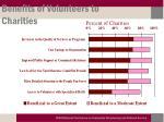 benefits of volunteers to charities