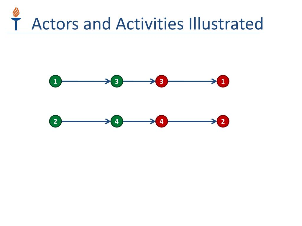 Actors and Activities Illustrated