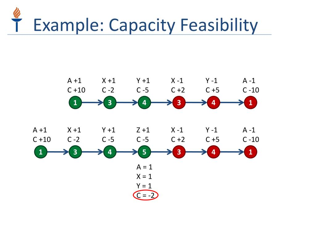 Example: Capacity Feasibility