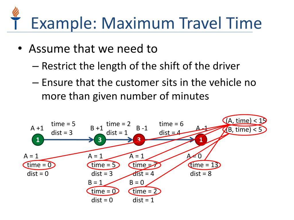 Example: Maximum Travel Time