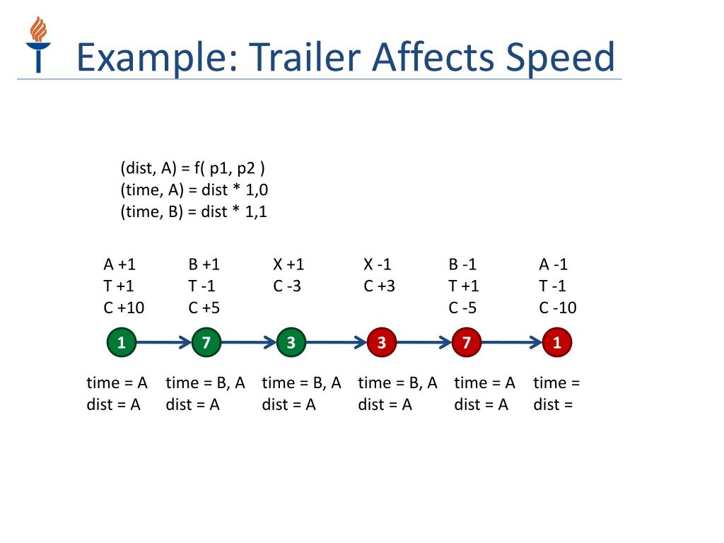 Example: Trailer Affects Speed