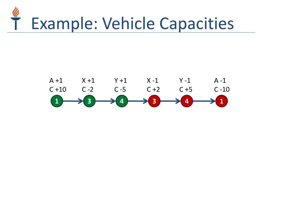Example: Vehicle Capacities