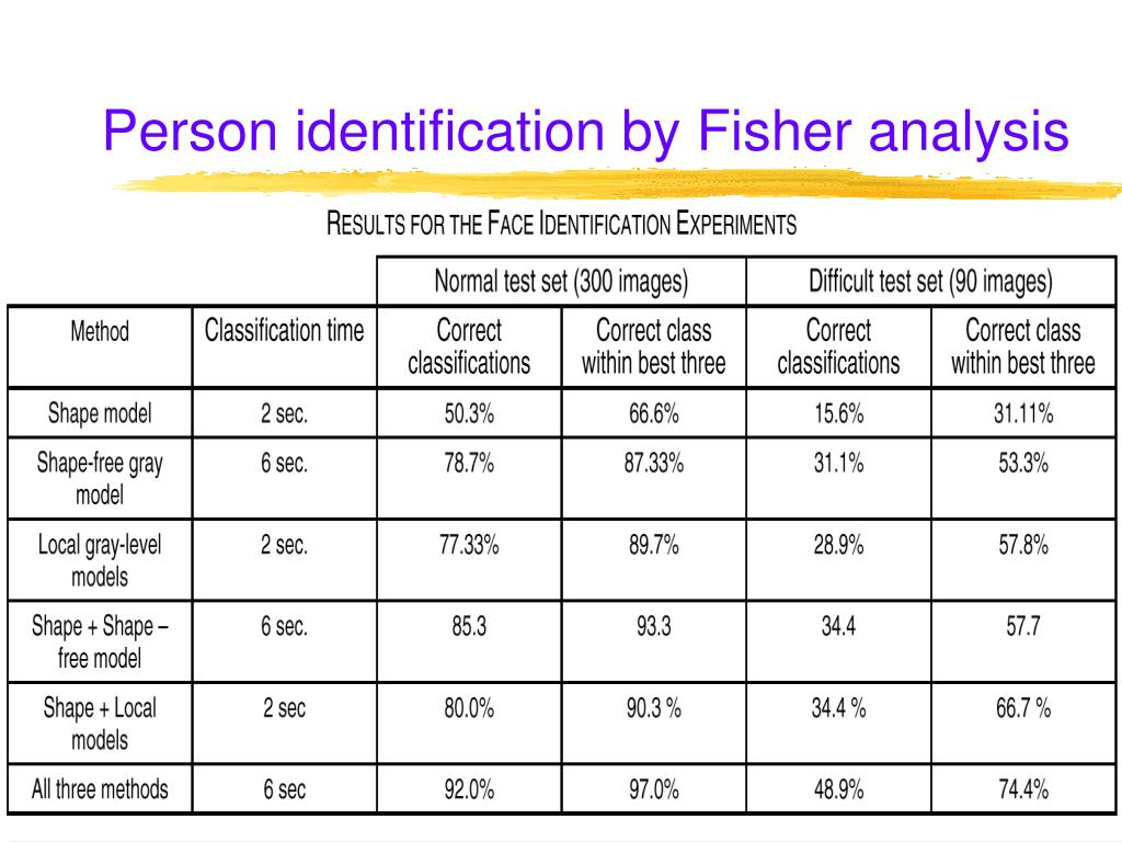 Person identification by Fisher analysis