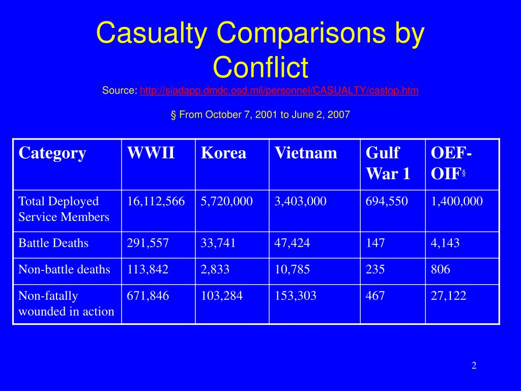 Casualty Comparisons by Conflict