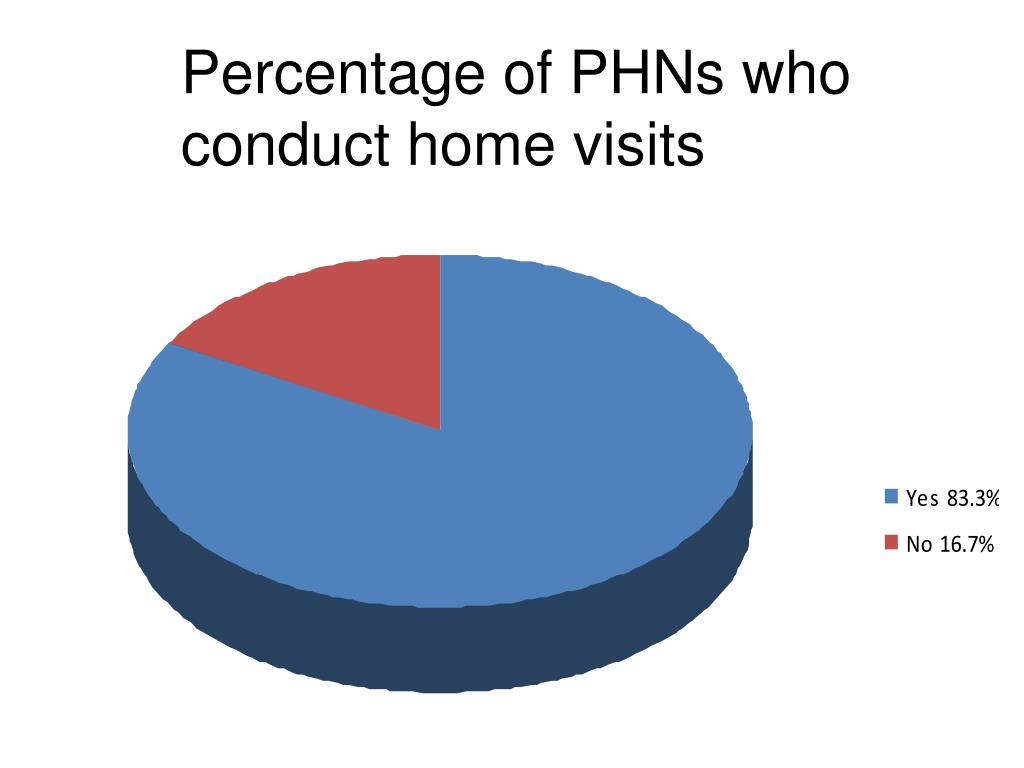 Percentage of PHNs who conduct home visits
