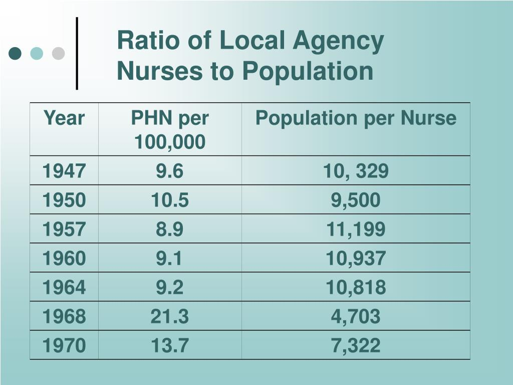 Ratio of Local Agency