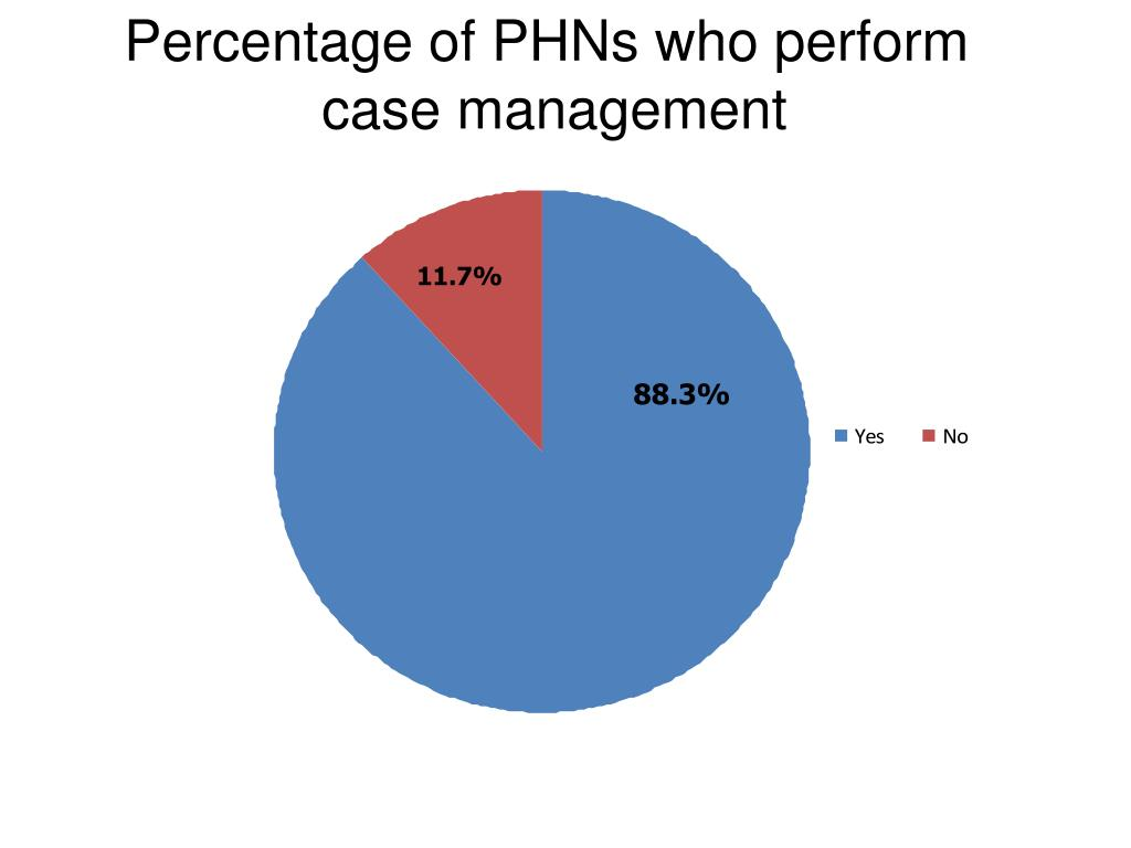 Percentage of PHNs who perform