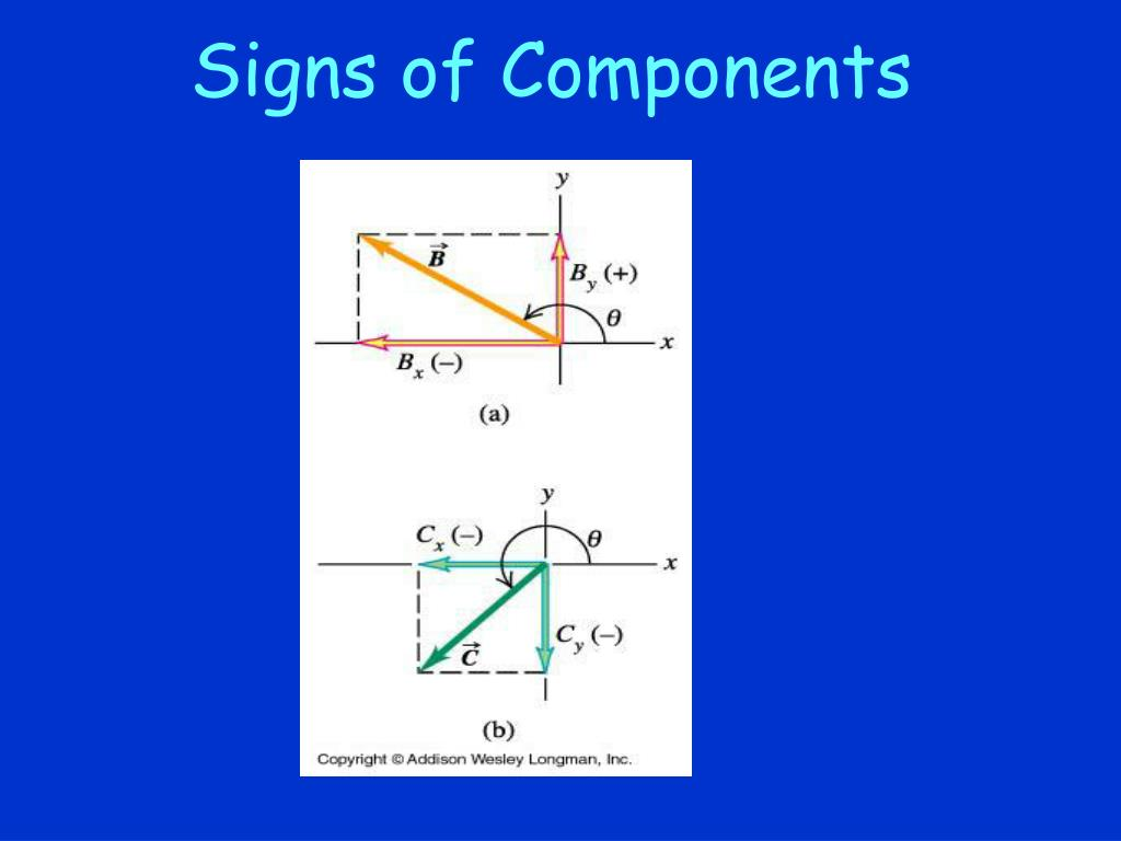 Signs of Components