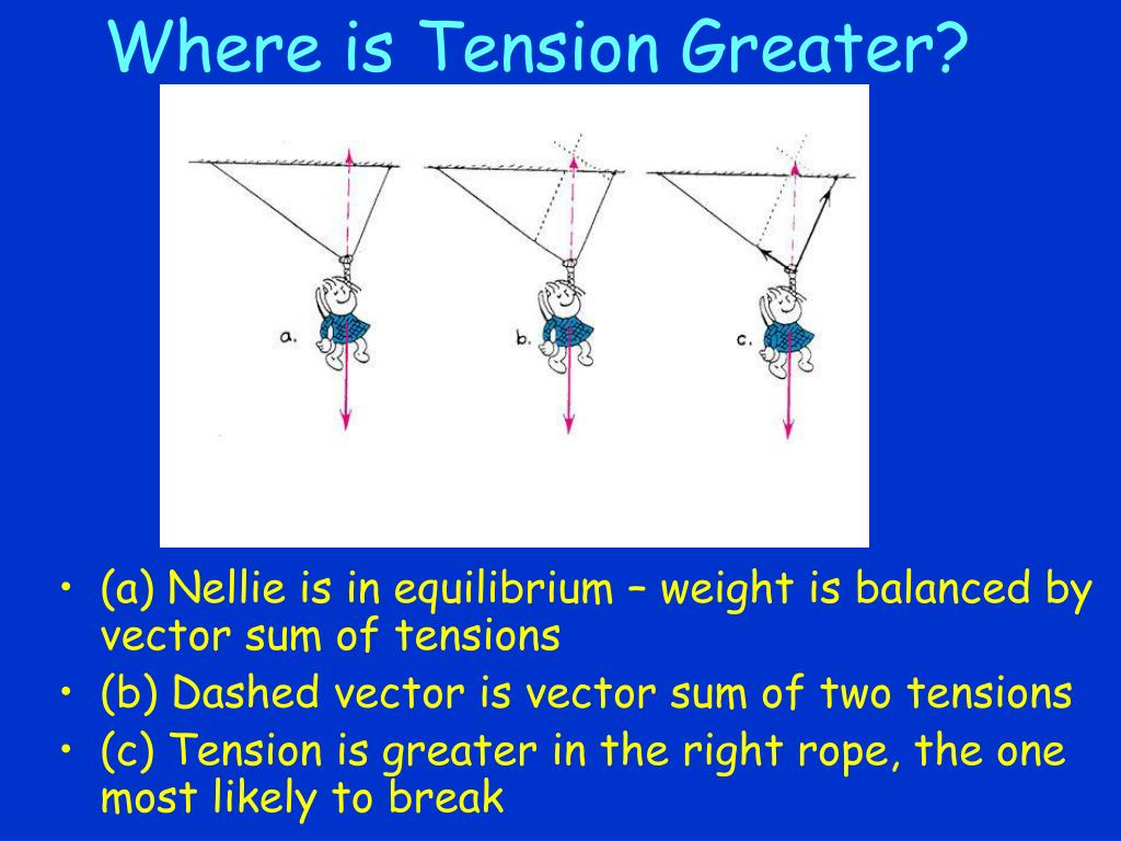Where is Tension Greater?
