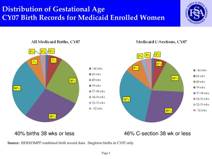 Distribution of gestational age cy07 birth records for medicaid enrolled women