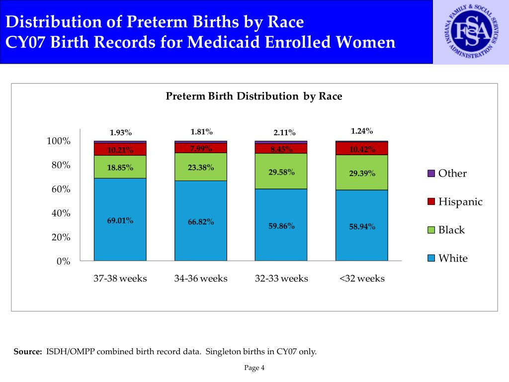 Distribution of Preterm Births by Race