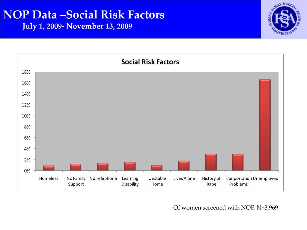 NOP Data –Social Risk Factors