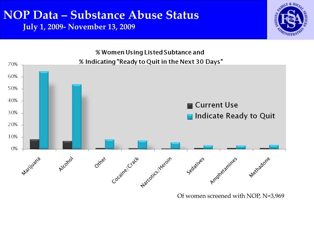 NOP Data – Substance Abuse Status