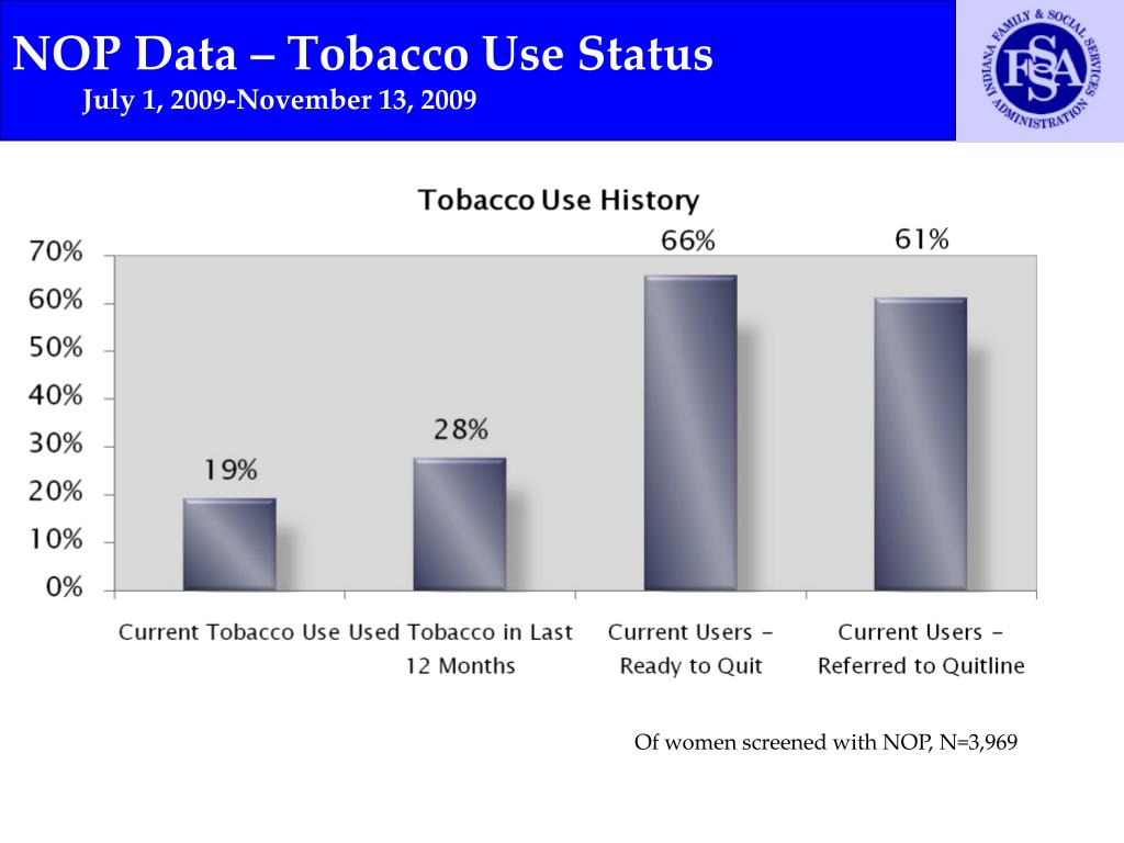 NOP Data – Tobacco Use Status