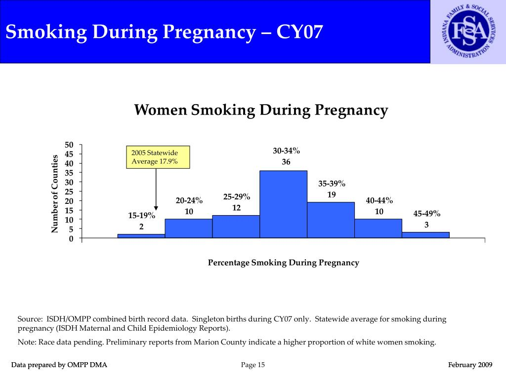 Smoking During Pregnancy – CY07