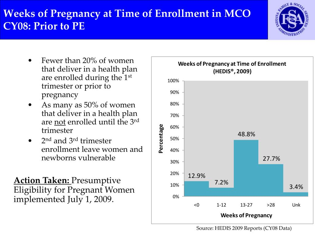Weeks of Pregnancy at Time of Enrollment in MCO