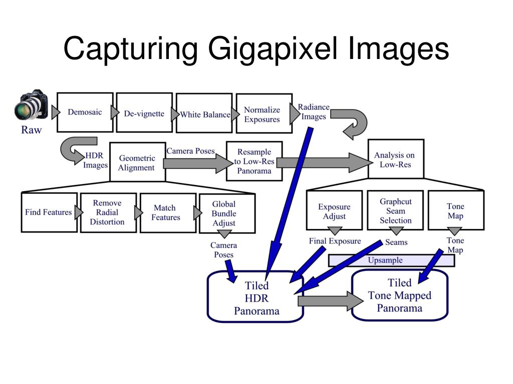 Capturing Gigapixel Images
