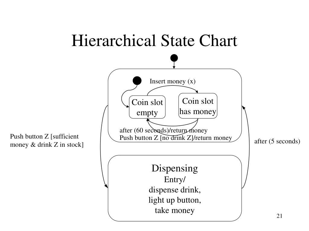 Hierarchical State Chart