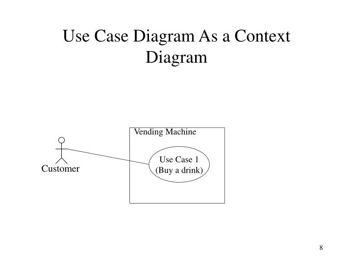 Ppt ece 355 software engineering powerpoint presentation id568477 use case diagram as a context diagram vending machine ccuart Gallery