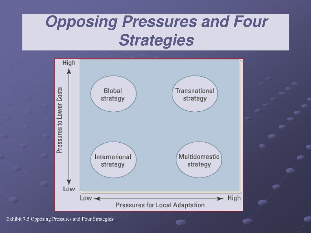 Opposing Pressures and Four Strategies