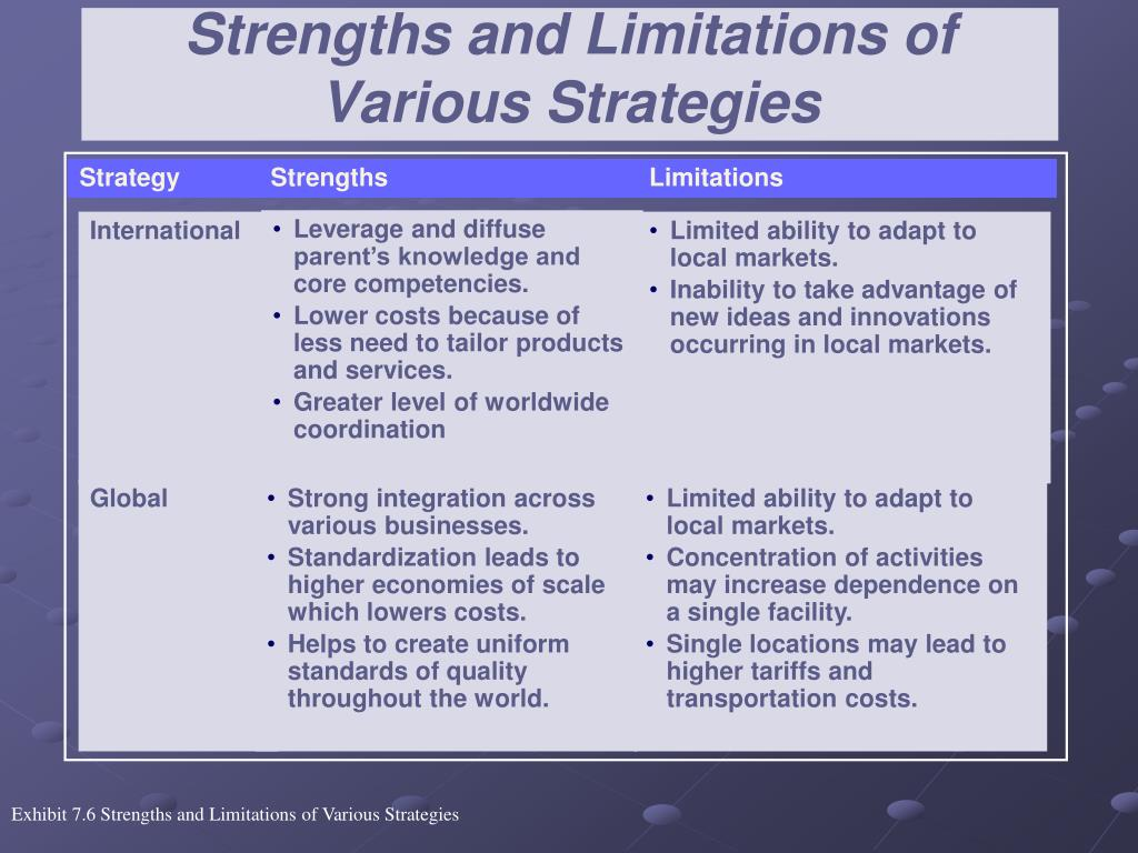 Strengths and Limitations of Various Strategies