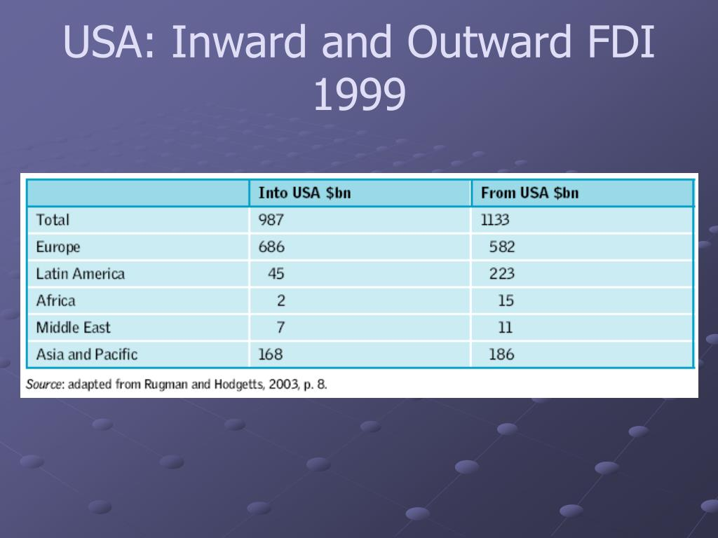 USA: Inward and Outward FDI 1999