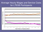 average hourly wages and service costs for ltess participants