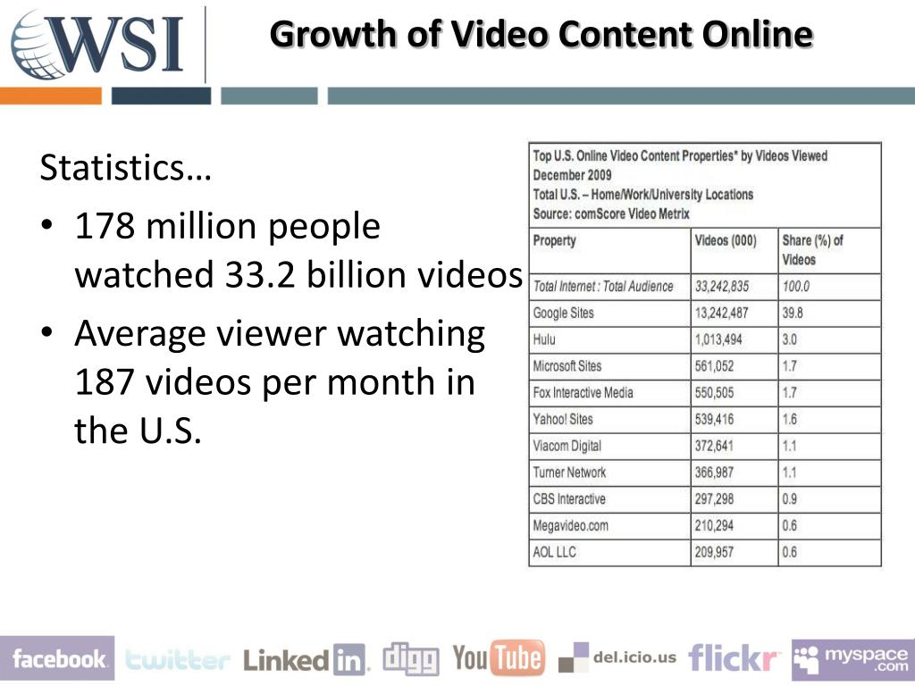 Growth of Video Content Online