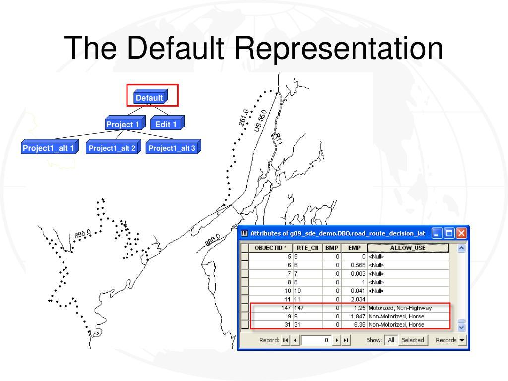 The Default Representation