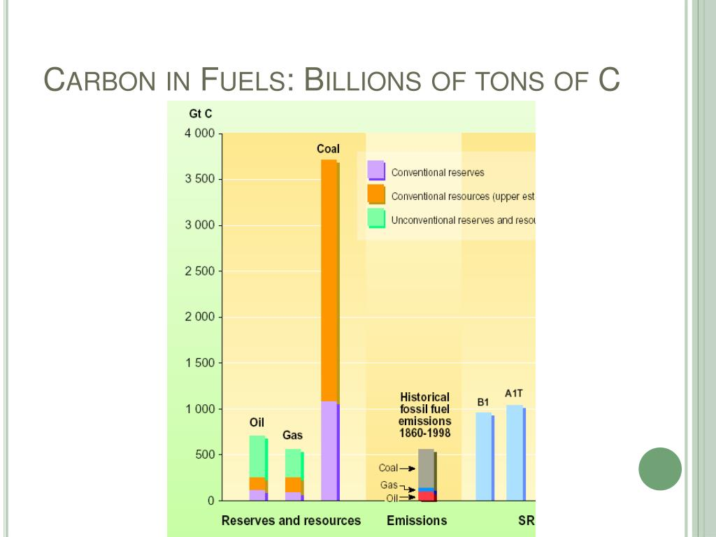 Carbon in Fuels: Billions of tons of C