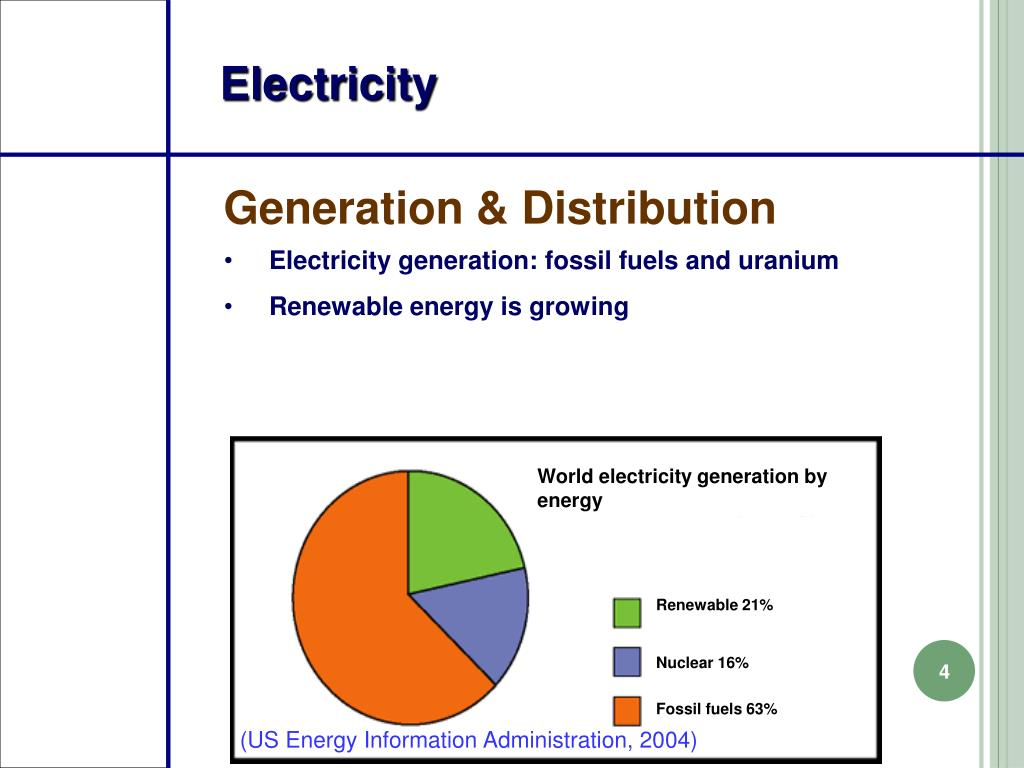 World electricity generation by energy